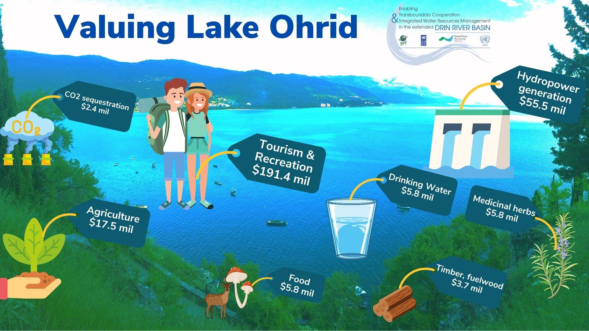 Valuing Lake Ohrid